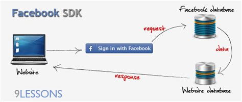 android application development tutorial 200 updating working with sdk permissions