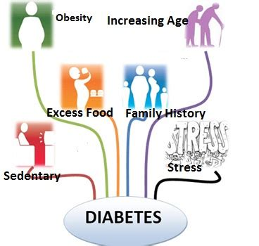 d family carbohydrates risks related to diabetes much consumption of fats and