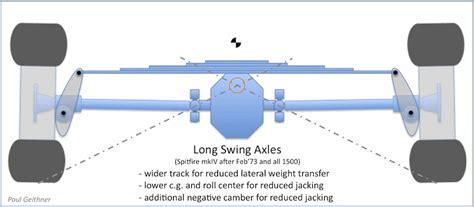 swing exles spitfire rear camber compensator triumph torque