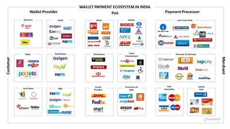 mobile payment ecosystem growing mobile payment market in india tele talk by