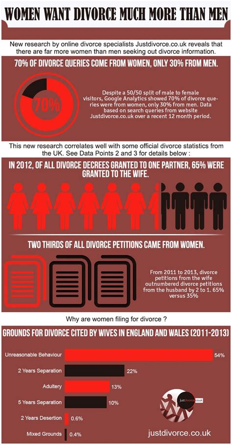 California Divorce Records Information Study Reveals More Eager Than To Get A Divorce