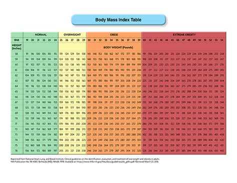 bmi table for mass index table acog