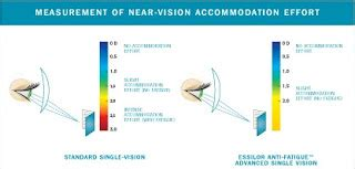 Lensa Progressive Kacamata Baca Progressive Anti Blue optik purnama tipe lensa