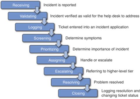 typical incident process introduction to help desk