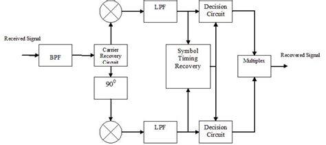 qpsk diagram modulation