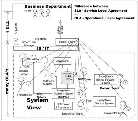operational level agreement template unterschied zwischen sla und ola service level vs