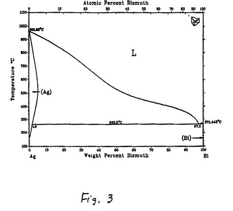 lead silver system phase diagram patent us20010002982 lead free high tin ternary solder