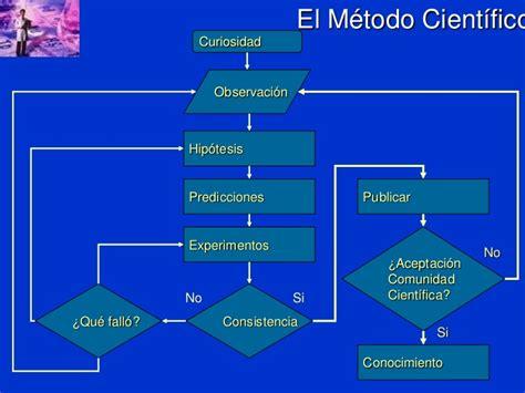 el mtodo monchi las 8417103023 el metodo cientifico y las ciencias de la ingeneiria
