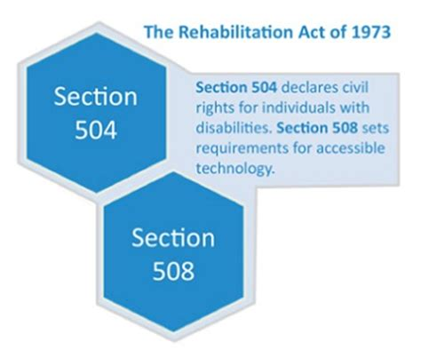 rehabilitation act of 1973 section 504 accessibility laws closed captioning requirements