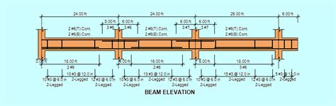 Continuous beam analysis