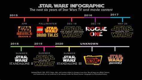 star wars year by star wars next 6 years visual ly