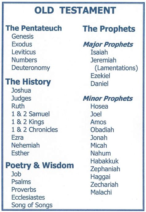 old testament sections old testament