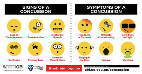 concussion symptoms are more susceptible to brain injury and concussion