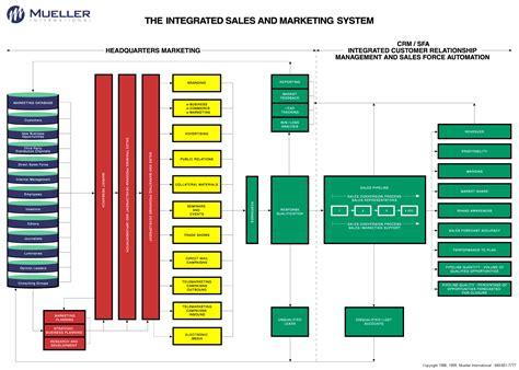 marketing flowchart marketing flowchart create a flowchart
