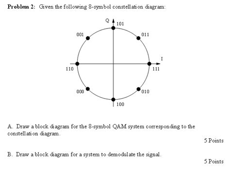 constellation diagram given the following 8 symbol constellation diagram