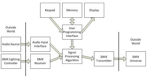 functional layout wikipedia music visualizing dmx controller
