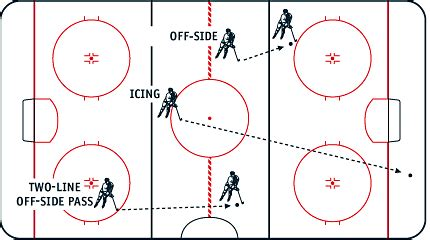 hockey offsides diagram hockey primer by dira sudis in a manner of speaking