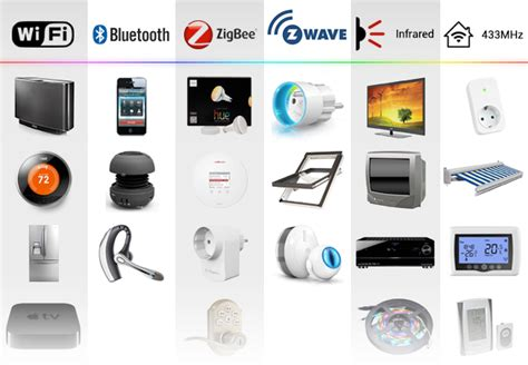 list of smart devices homey voice controlled home automation duurzame