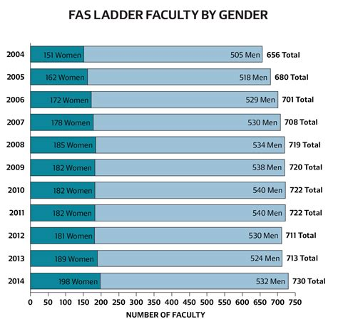 Average Age For Mba In Harvard by No Faculty Available Faculty Research Harvard