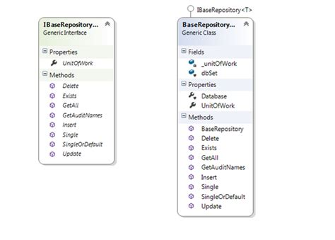 net repository pattern and unit of work repository pattern and unit of work with entity framework