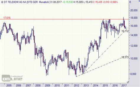 deutsche bank aktie dividende deutsche telekom aktie wenn bonus und dividende auf