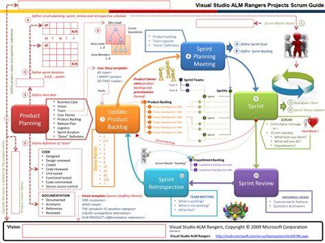 diagram designer templates image gallery scrum overview