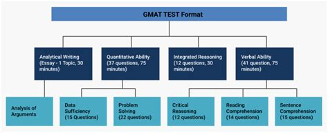 Of Wisconsin Mba Part Time Average Gmat Scores by Mba Abroad Eligibility Exams And Application Process