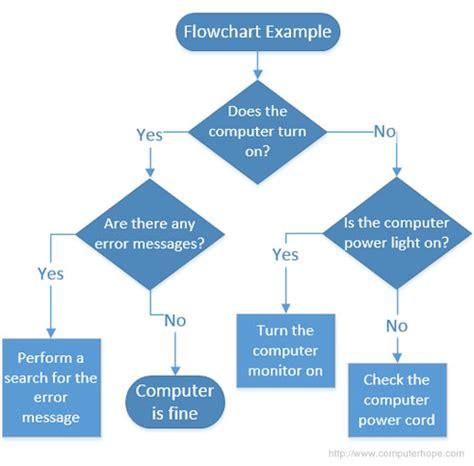 visio programming flowchart microsoft visio guildford surrey or