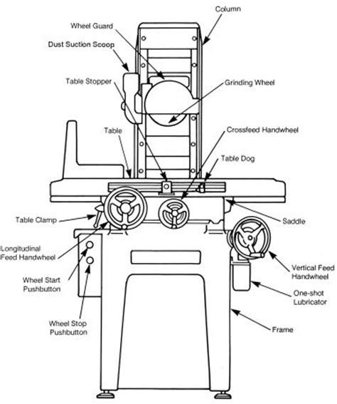 surface grinder diagram okamoto 612 618 surface grinder operator part manual 0496