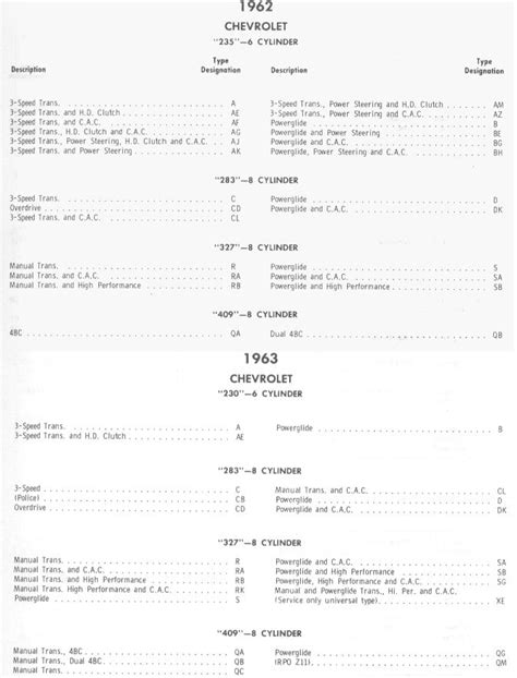 Chevy Engine Vin Number Decoder - Wallpaperall