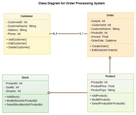 software untuk membuat class diagram berikut ini contoh diagram uml dan fungsinya 2 belajar