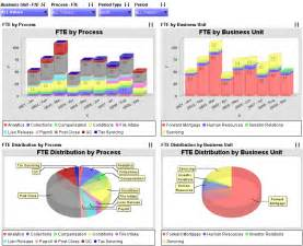 excel dashboard template excel dashboard software