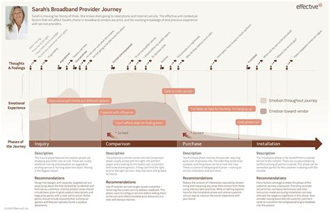customer experience mapping template all you need to about customer journey mapping