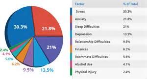 Home Design Online Software student mental health affordable colleges online