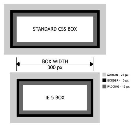 tutorial css box model css box model tutorial dreamweaver club