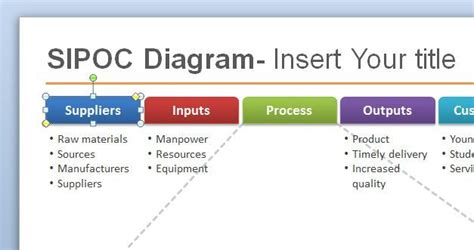 Sipoc Template Better Ways To Work Lean Six Sigma Templates Ways Of Working Template
