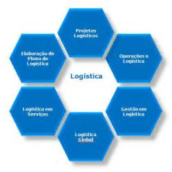 Logistica jpg pictures to pin on pinterest