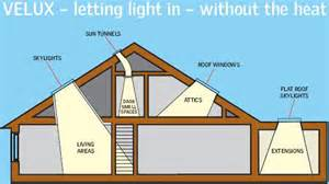 Bow Vs Bay Window velux skylights sun tunnels amp roof windows from