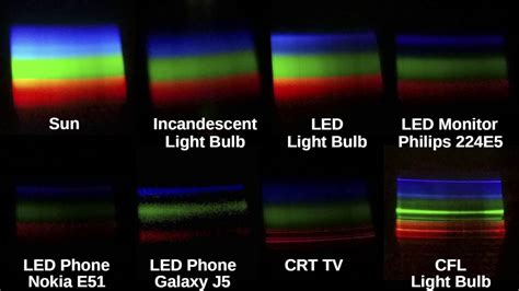 incandescent light bulb vs led sun vs incandescent vs led vs crt vs cfl see color