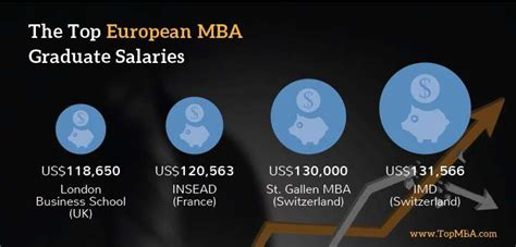 Highest Paying Government For Mba Graduates by Visualize Your Mba In Europe Roi Infographics Topmba