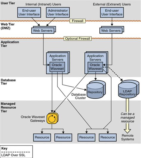 web application system architecture diagram understanding waveset service provider system architecture