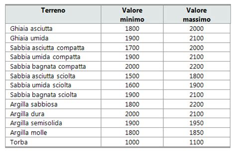 peso specifico ghiaia database terreni
