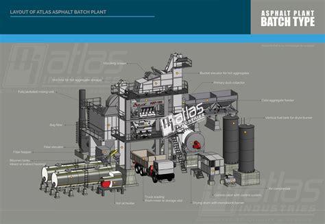 equipment layout wikipedia asphalt batch mix plant operation batching plant working