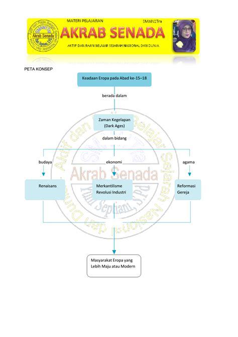 Administrasi Pemerintah Daerah Sejarah Konsep Dan Penatalaksanaan D peta konsep sejarah peminatan kelas xi bab 3 akrab senada