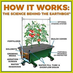 earthbox container gardening system how it works the science the earthbox 174 gardening