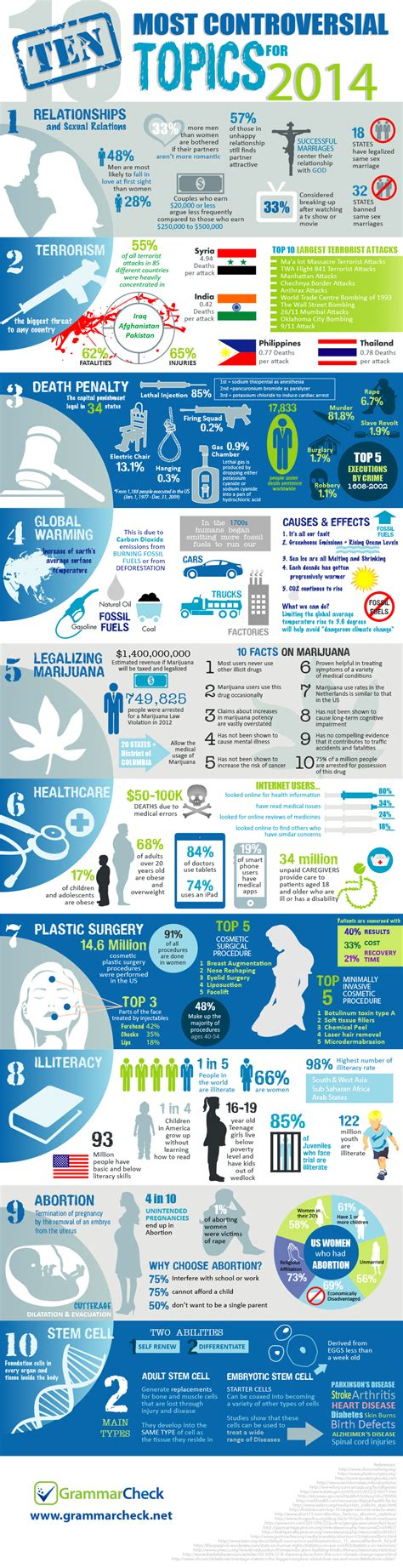 Controversial Issue Topics For Essay by The Top 10 Most Controversial Topics For 2014 Infographic