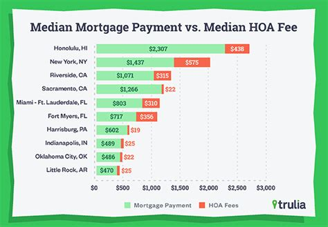 where hoa fees make renting cheaper than buying a home