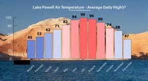 Lake Water Temperature Average Lake Powell Area Temperatures Chart Lake Powell