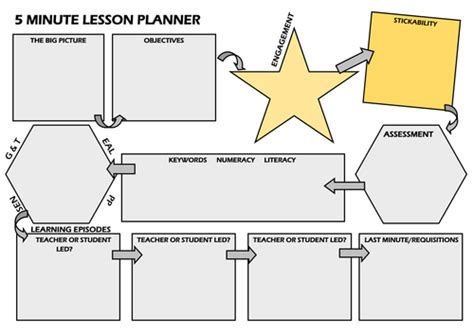 5 minute lesson plan template 5 minute lesson planner by trickstyle teaching resources