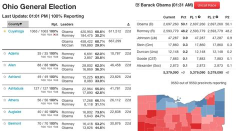 new york times primary results the new york times election results loader features
